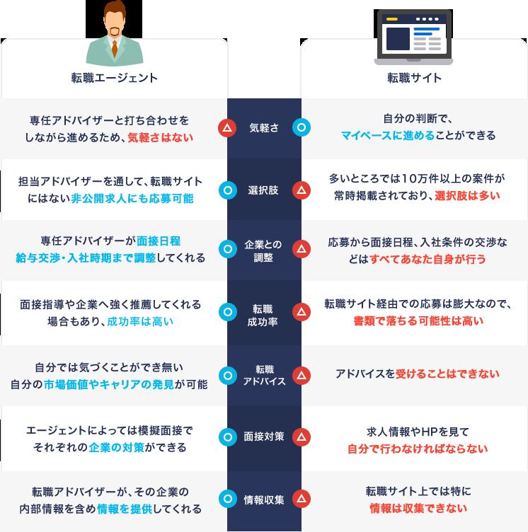 転職サイトと転職エージェントの違いを比較した図