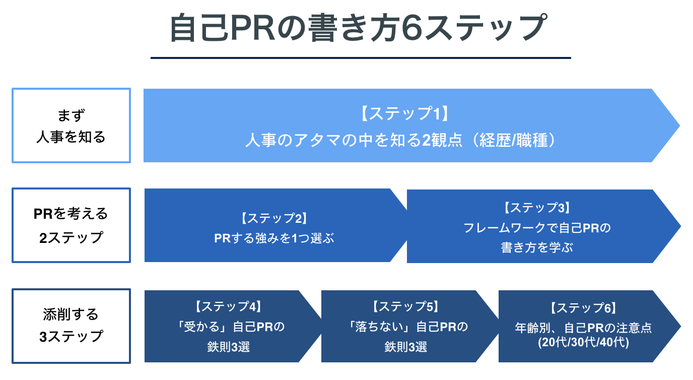 自己PRの書き方6ステップ