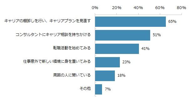 エン・ジャパン転職コンサルタント調査