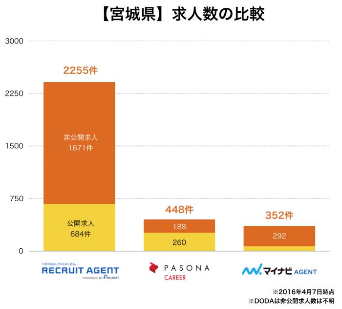 仙台の転職エージェント求人数の比較