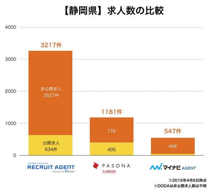【静岡県】転職エージェント求人数の比較