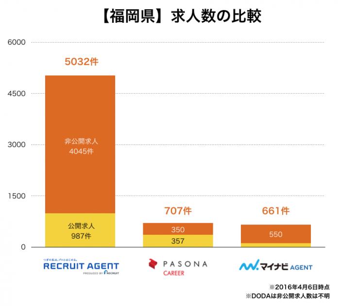 転職エージェント別:福岡の求人数比較