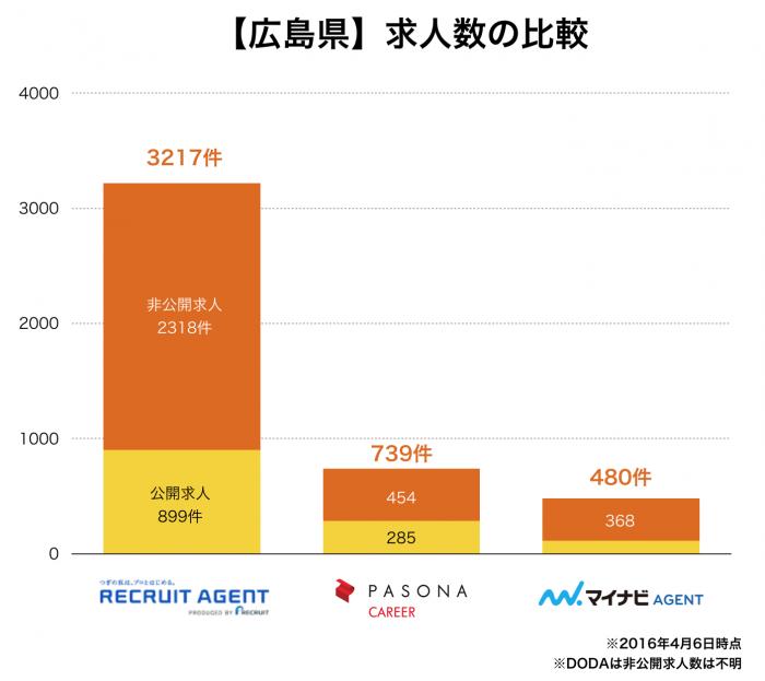 【広島県】転職エージェント求人数の比較