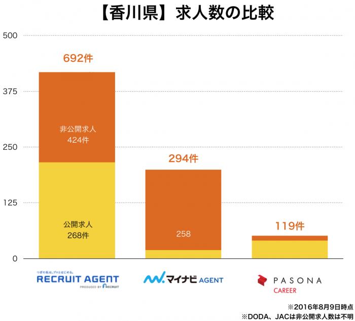 【香川県】転職エージェント求人数の比較