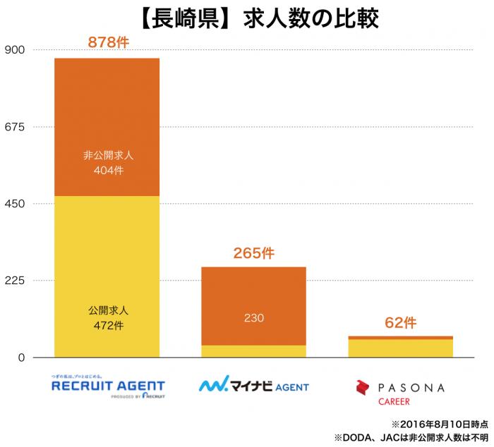 【長崎県】転職エージェント求人数の比較