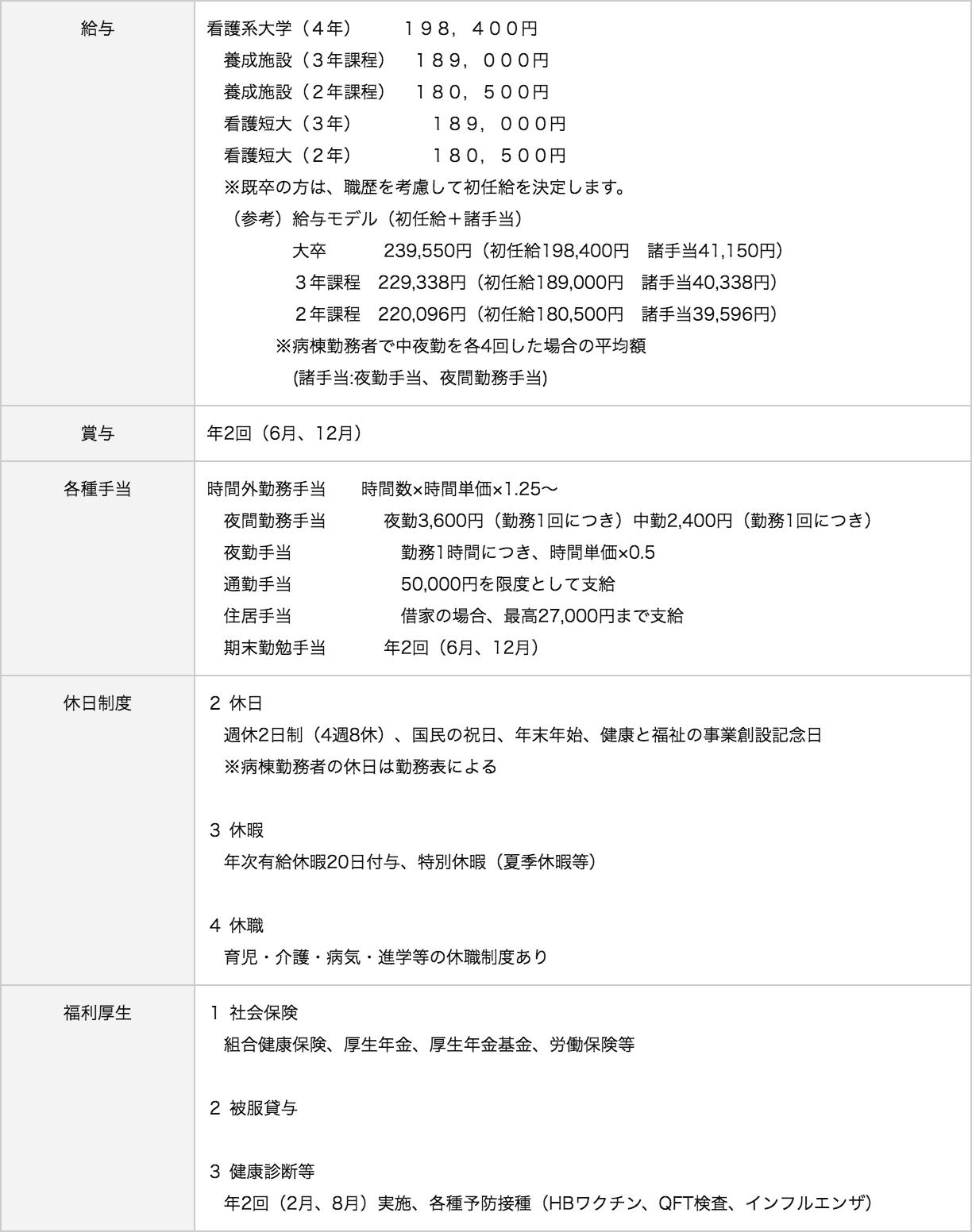 労働者健康福祉機構香川労災病院待遇