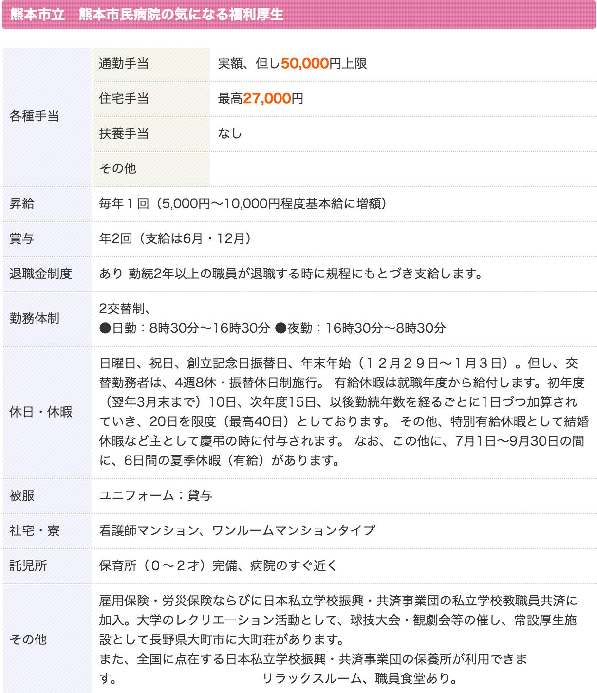 熊本市立熊本市民病院待遇2