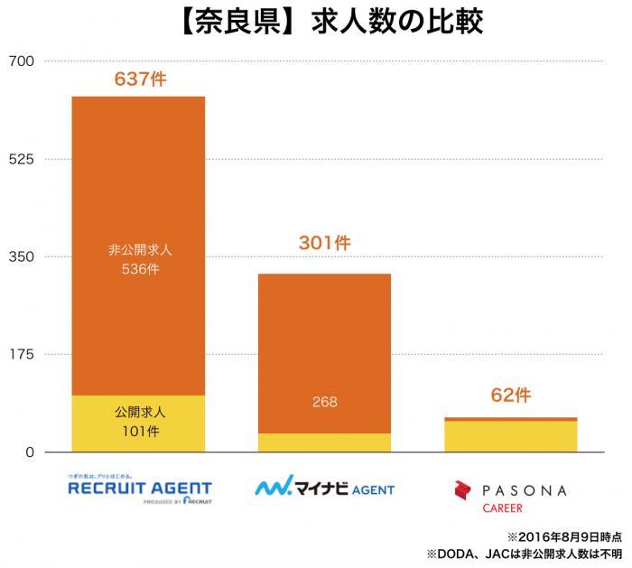 【奈良県】転職エージェント求人数の比較