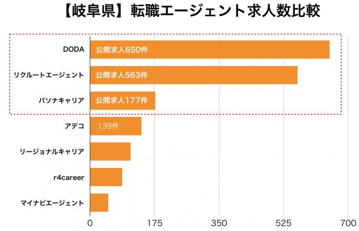 【岐阜県】転職エージェント求人数比較