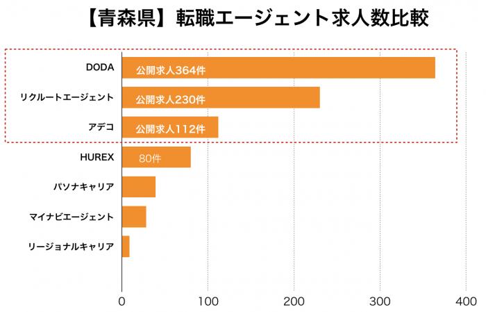 【青森県】 転職エージェント求人数比較