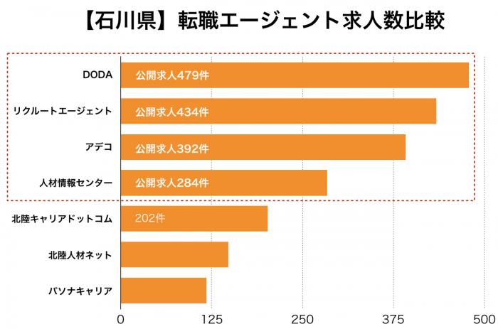 【石川県】転職エージェント求人数比較