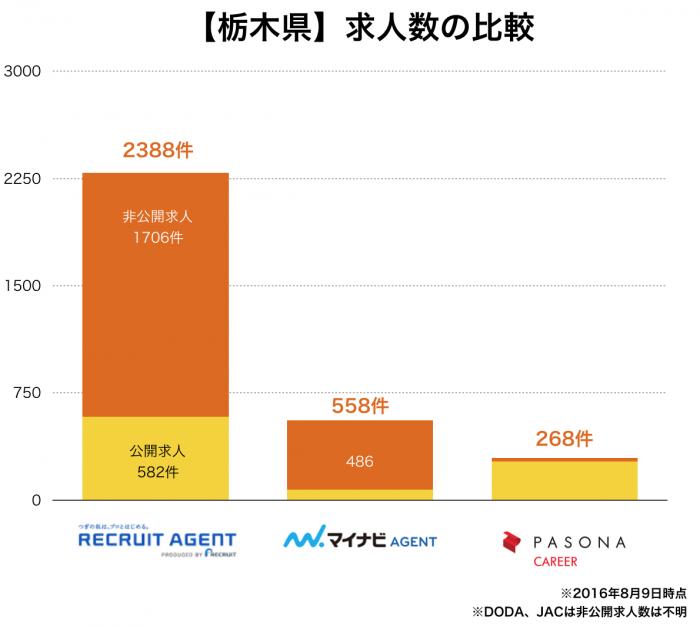 【栃木県】転職エージェント求人数の比較