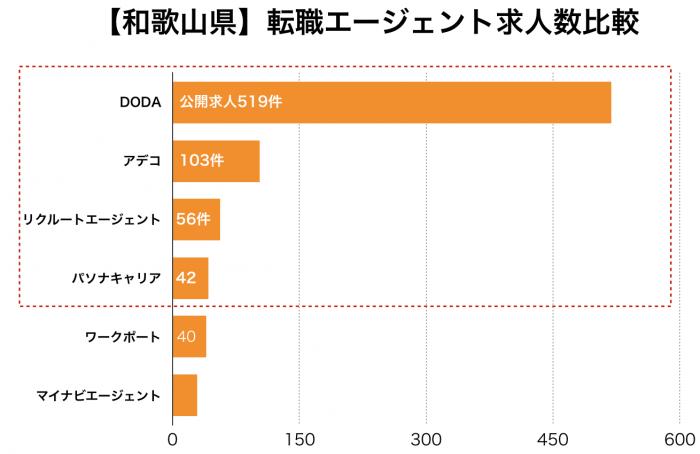 【和歌山県】転職エージェント求人数比較