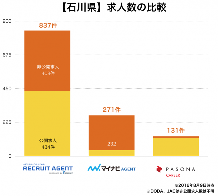 【石川県】転職エージェント求人数の比較