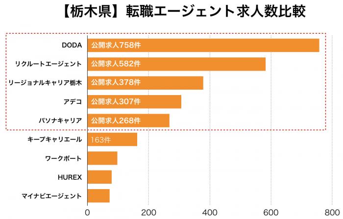 【栃木県】転職エージェント求人数比較