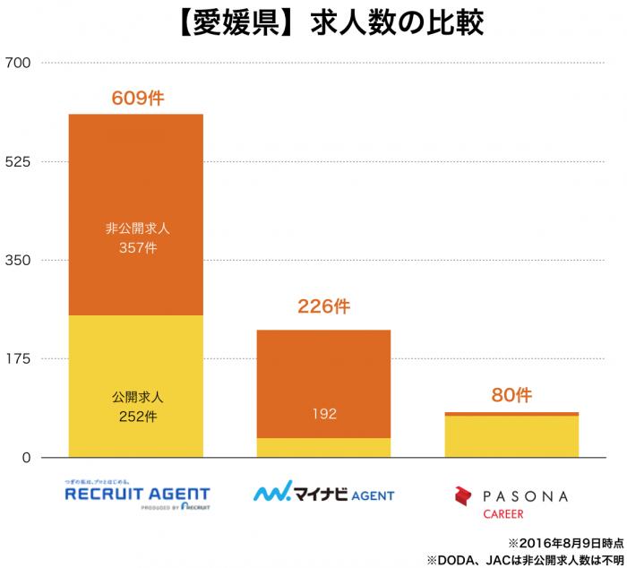 【愛媛県】転職エージェント求人数の比較