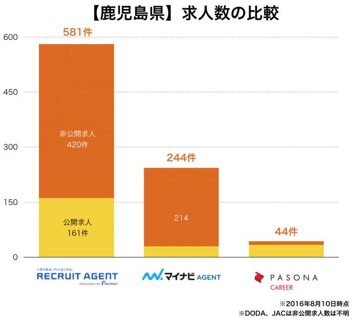 【鹿児島県】転職エージェント求人数の比較