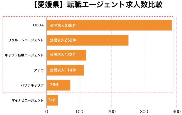 【愛媛県】転職エージェント求人数比較