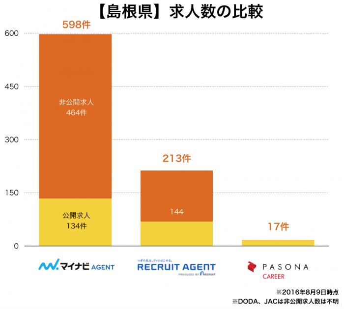 【島根県】転職エージェント求人数の比較