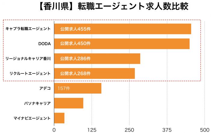 【香川県】転職エージェント求人数比較