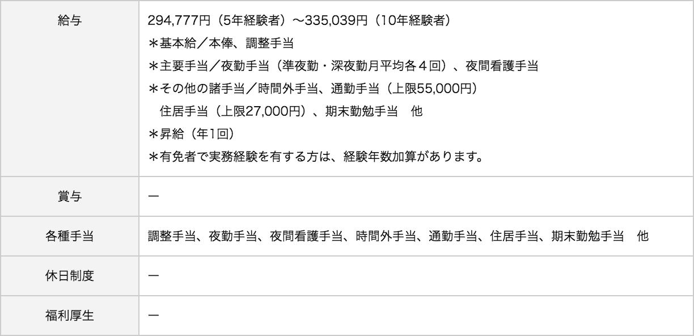 関東労災病院待遇