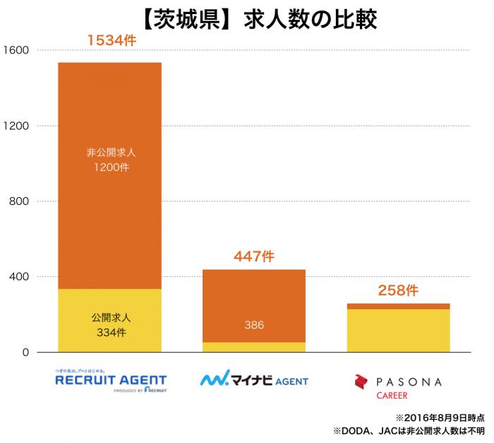 【茨城県】転職エージェント求人数の比較
