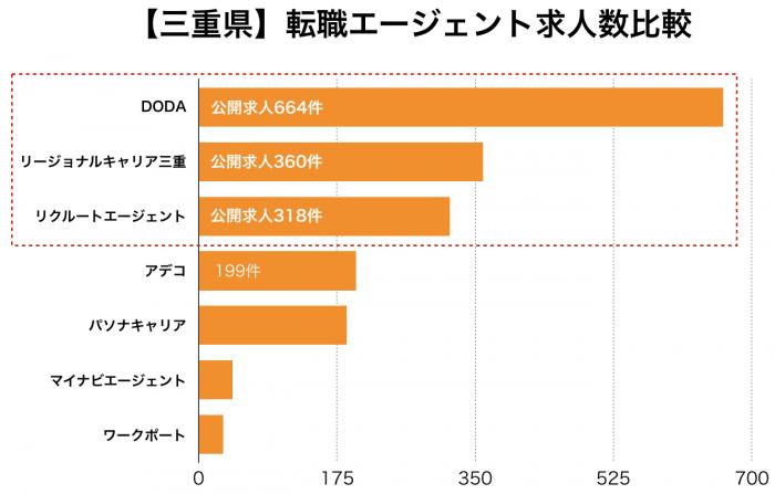 【三重県】転職エージェント求人数比較