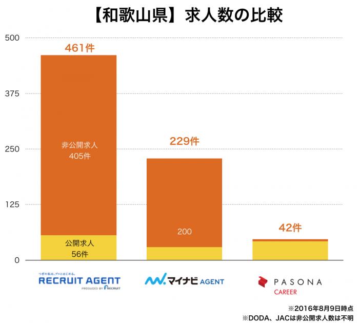 【和歌山県】転職エージェント求人数の比較