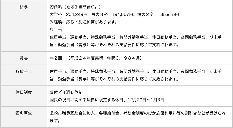 長崎みなとメディカルセンター待遇