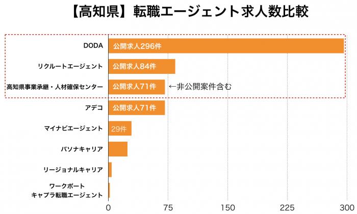 【高知県】転職エージェント求人数比較