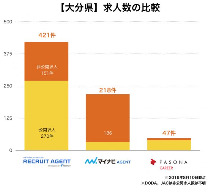 【大分県】転職エージェント求人数の比較