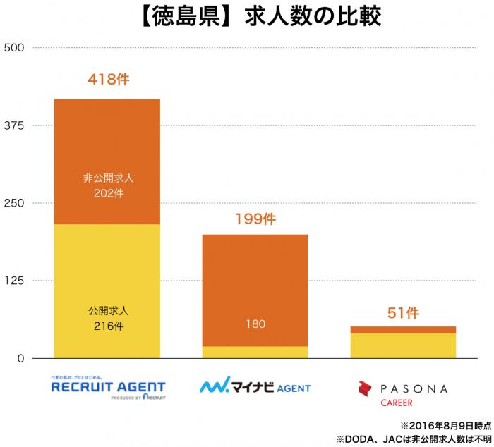 【徳島県】転職エージェント求人数の比較