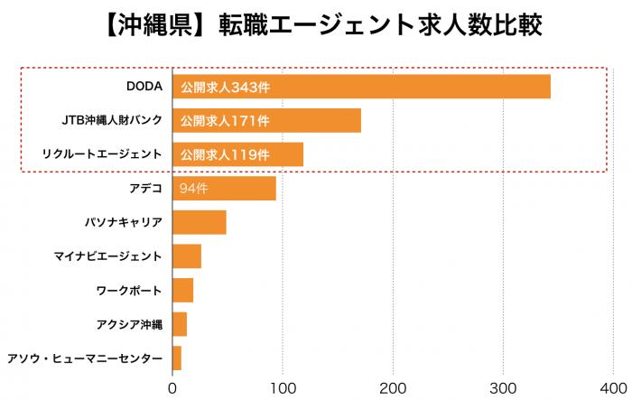 【沖縄県】転職エージェント求人数比較