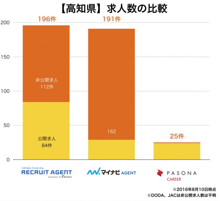 【高知県】転職エージェント求人数の比較