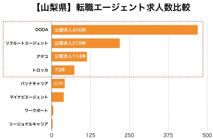 【山梨県】転職エージェント求人数比較