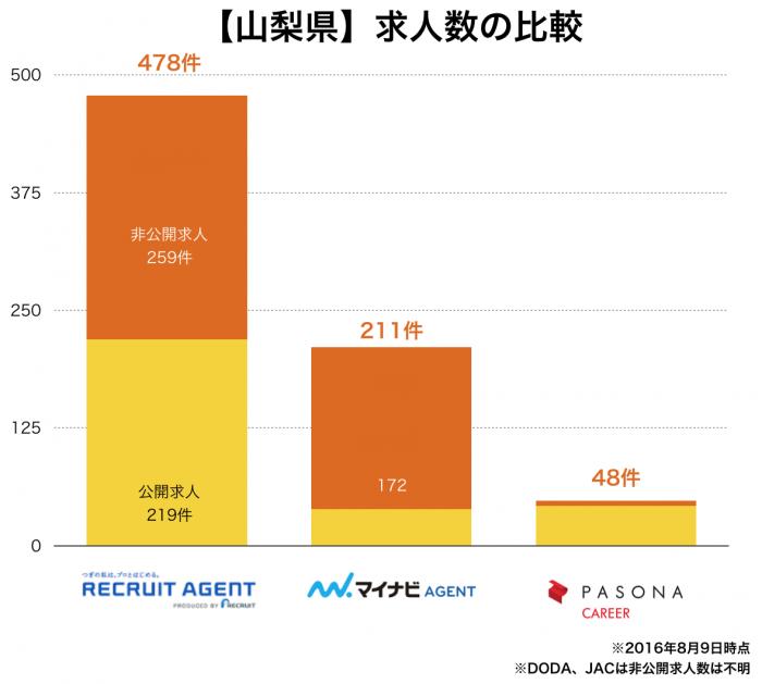 【山梨県】転職エージェント求人数の比較
