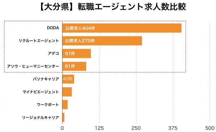 【大分県】転職エージェント求人数比較