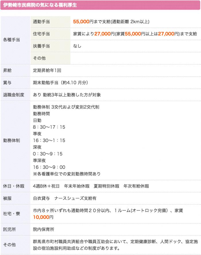 伊勢崎市民病院 看護師 3