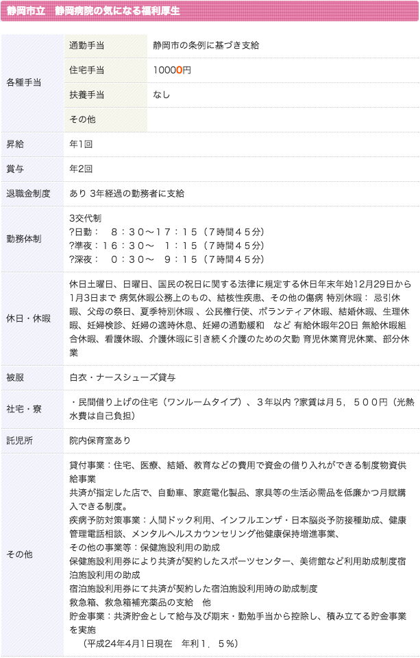 静岡市立静岡病院 看護師 3