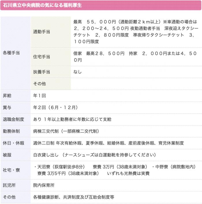 石川県立中央病院 看護師 3