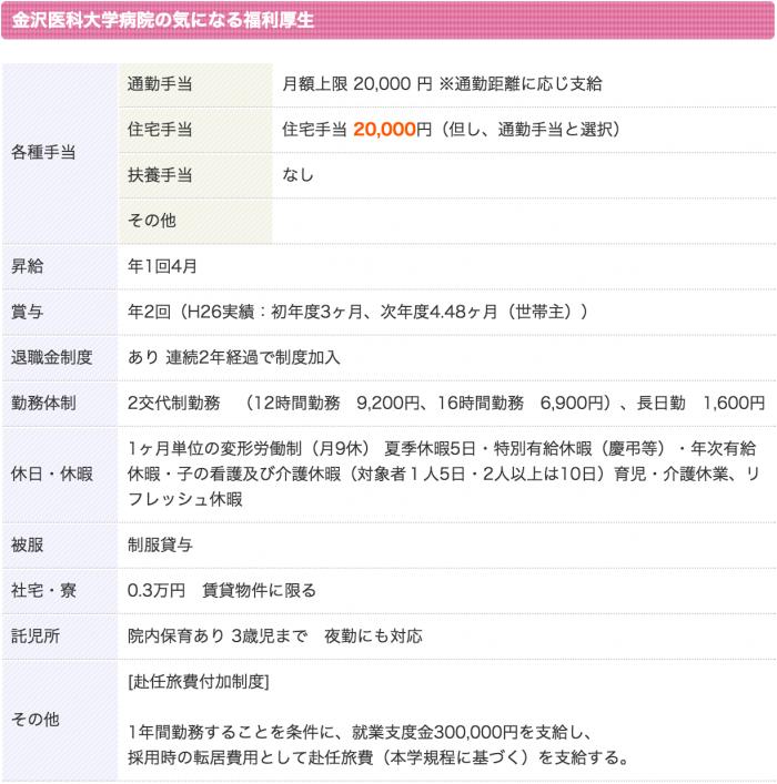 金沢医科大学病院 看護師 3