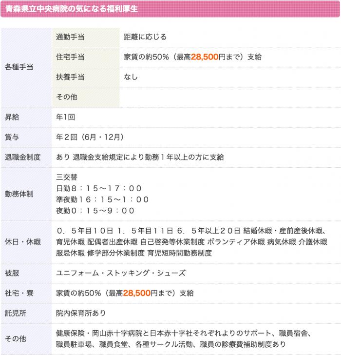 青森県立中央病院 看護師 3