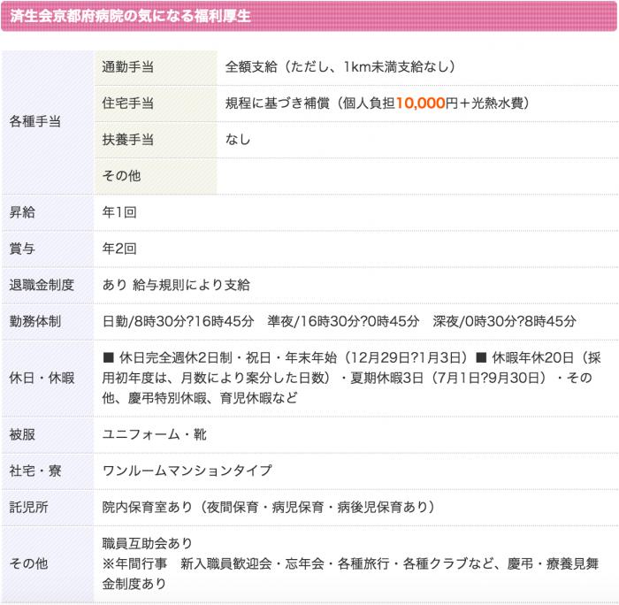 済生会京都府病院 看護師 3