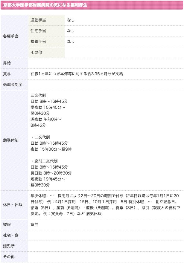 京都大学医学部附属病院 看護師 3