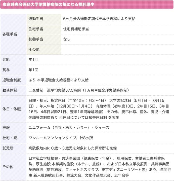 東京慈恵会医科大学附属 柏病院 看護師 3