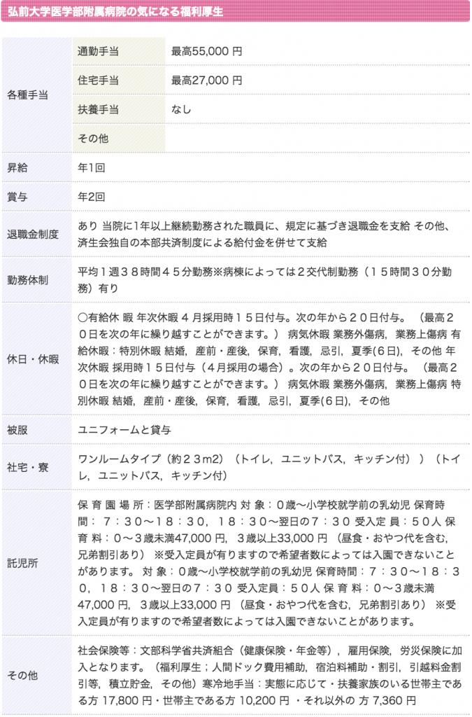 弘前大学医学部附属病院 看護師 3