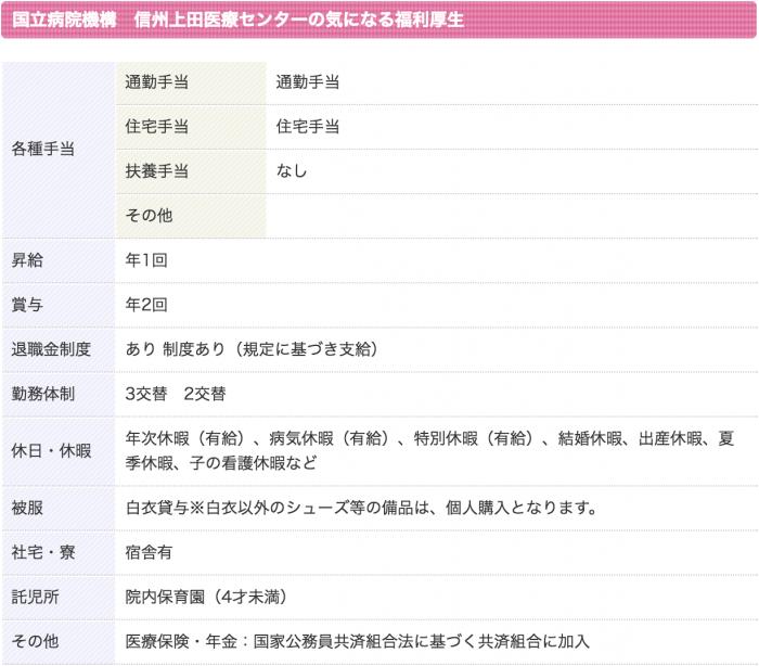 国立病院機構 信州上田医療センター 看護師 3