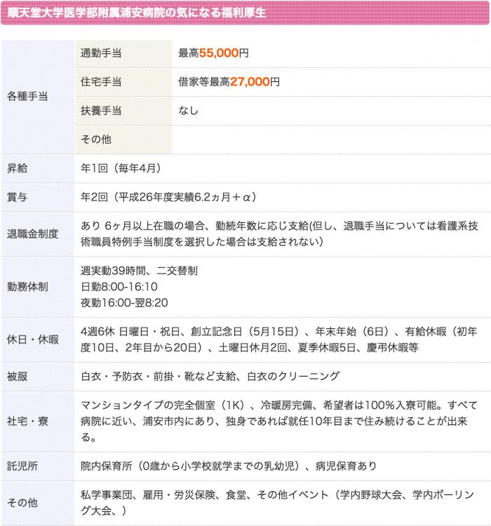 順天堂大学医学部附属浦安病院 看護師 3