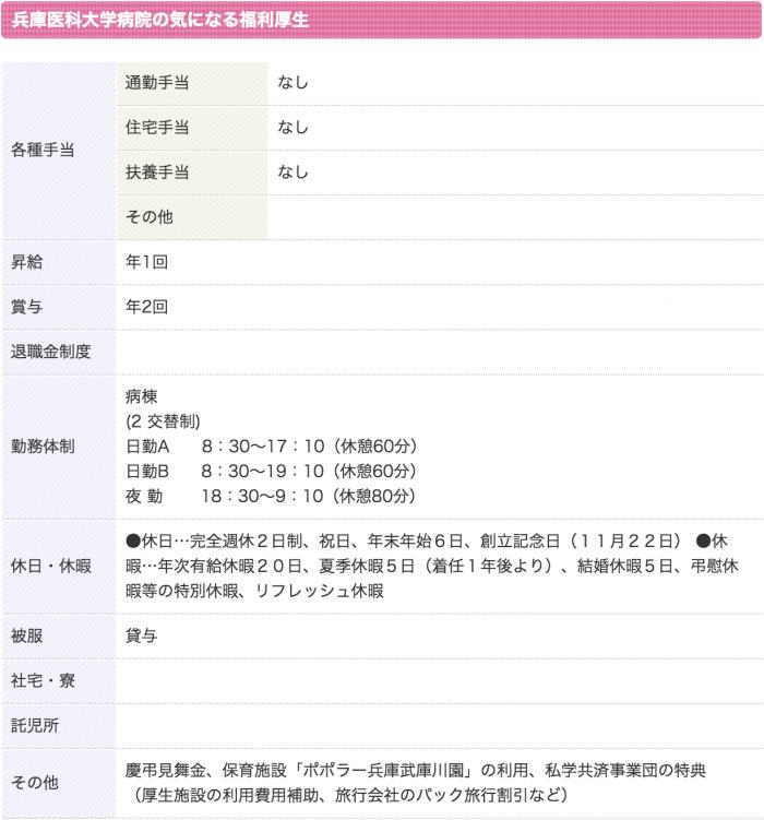 兵庫医科大学病院 看護師 3