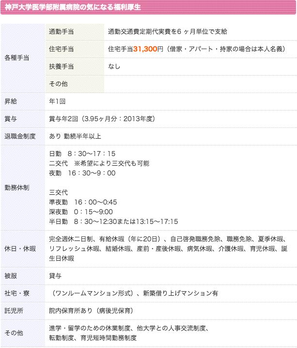 神戸大学医学部附属病院 看護師 3